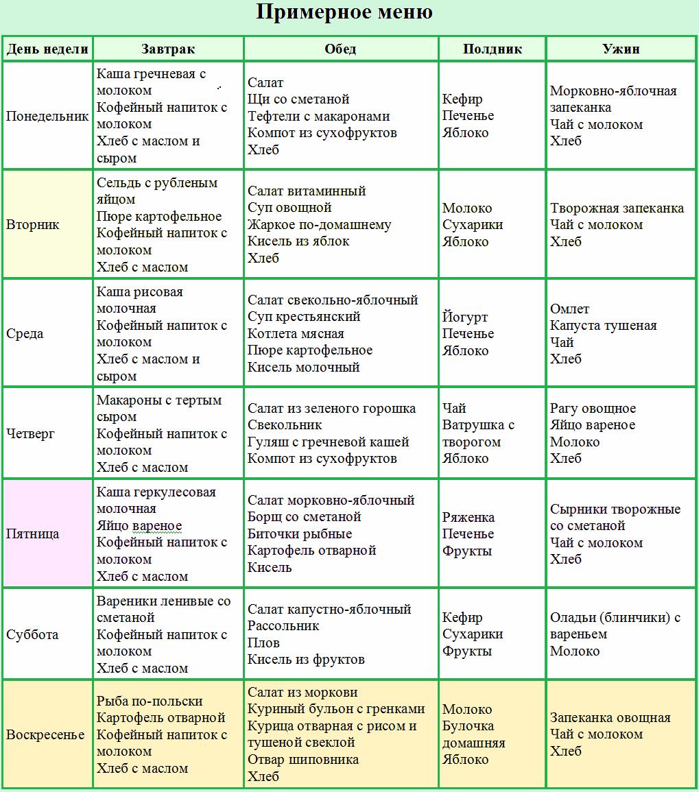 Примерное меню при псориазе на каждый день